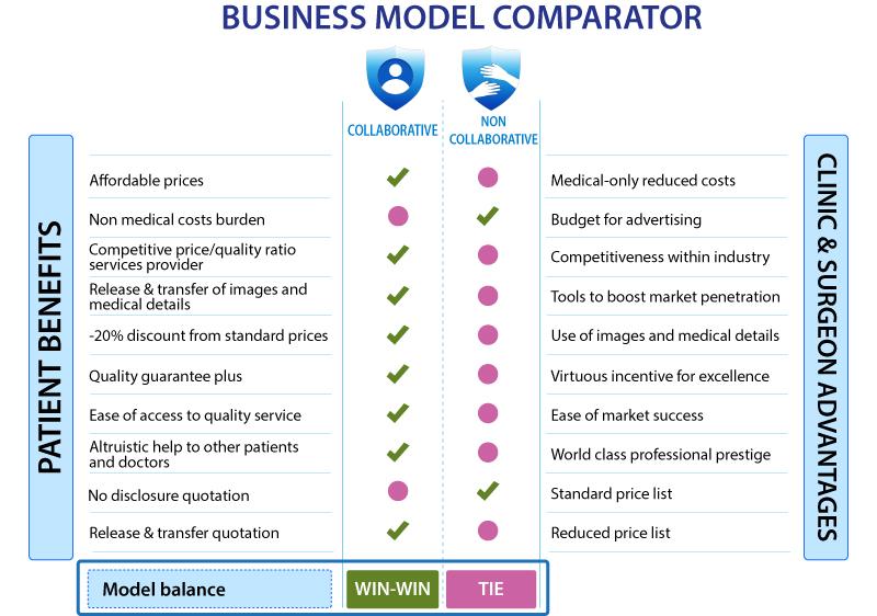 Comparador de modelos de negocio